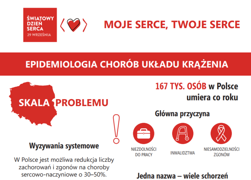 Światowy Dzień Serca w Sejmie